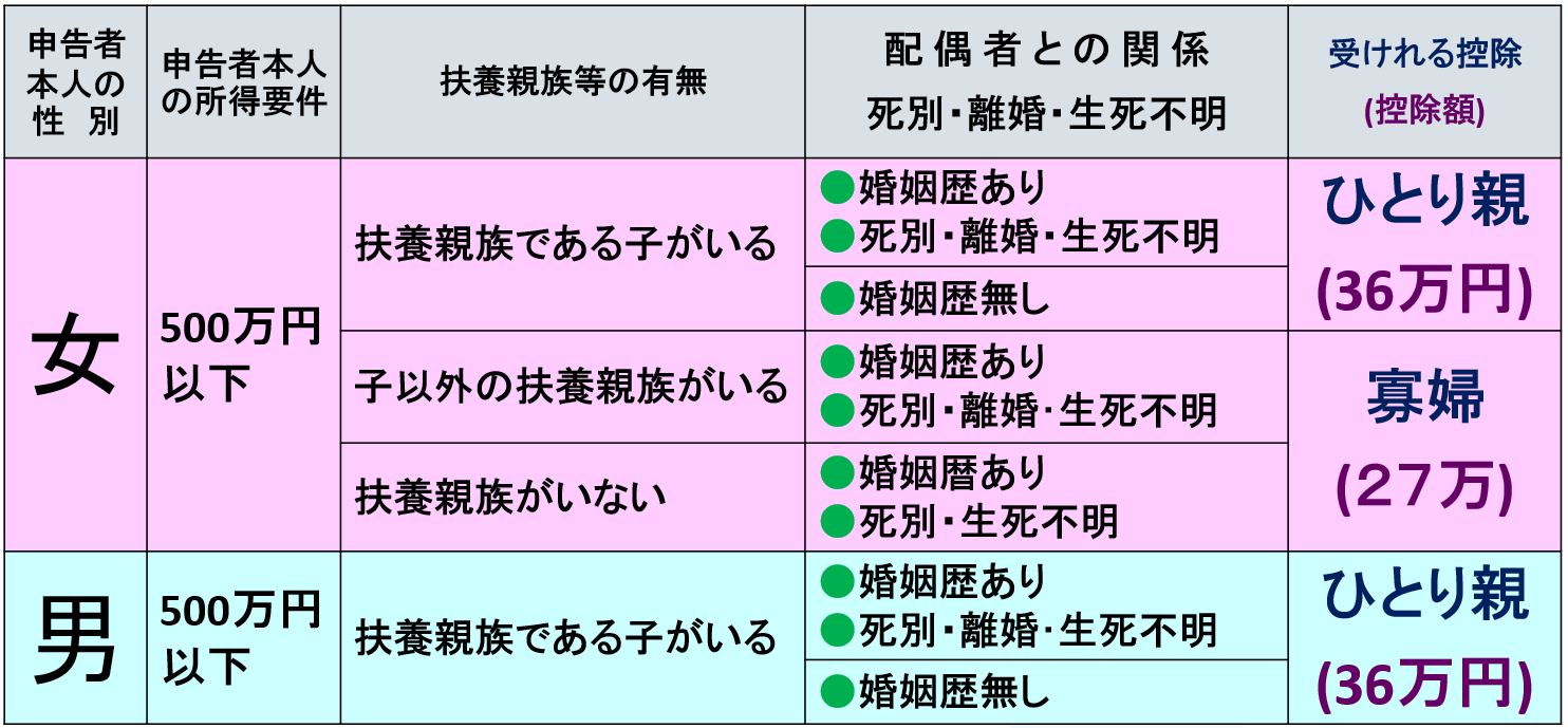 配偶 者 控除 と は 配偶者控除とは38万円控除の条件は?2020年以降の年末調整変更点【動...